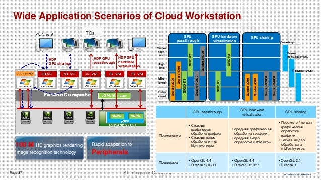 Page 37 ST Integrator Company Wide Application Scenarios of Cloud Workstation Super high- end High -end Mid- level Entry -...