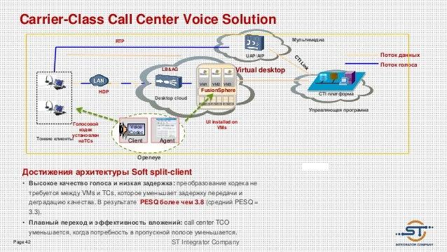 Page 42 ST Integrator Company Carrier-Class Call Center Voice Solution HDP Тонкие клиенты CTI платформа LB&AG UAP/AIP Упра...
