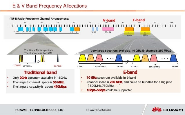 Huawei White Spaces E & V Band Technology