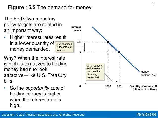 ways supply and demand impact the u.s. federal reserve essay Federal reserve essays (examples)  (jul/aug 2003) the real effects of us banking deregulation federal reserve bank of st louis: vol 85, iss 4 p 111  view full essay  the.
