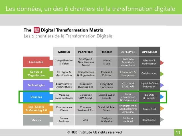 © HUB Institute All rights reserved 11 Les données, un des 6 chantiers de la transformation digitale