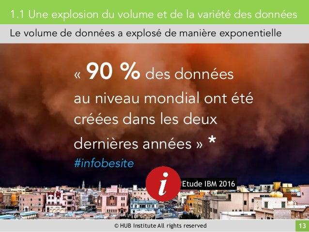 © HUB Institute All rights reserved 13 1.1 Une explosion du volume et de la variété des données Le volume de données a exp...