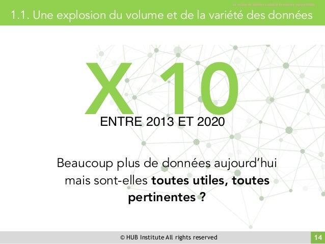 © HUB Institute All rights reserved 14 1.1. Une explosion du volume et de la variété des données Le volume de données a ex...