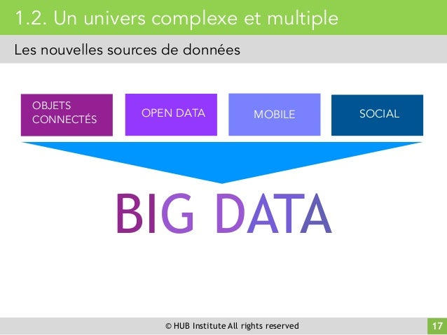 © HUB Institute All rights reserved 1.2. Un univers complexe et multiple Les nouvelles sources de données OBJETS CONNECTÉS...