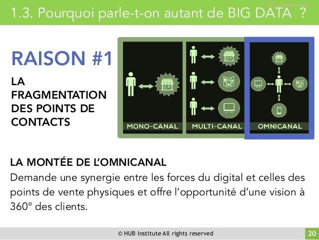 © HUB Institute All rights reserved 20 1.3. Pourquoi parle-t-on autant de BIG DATA ? RAISON #1 LA FRAGMENTATION DES POINTS...