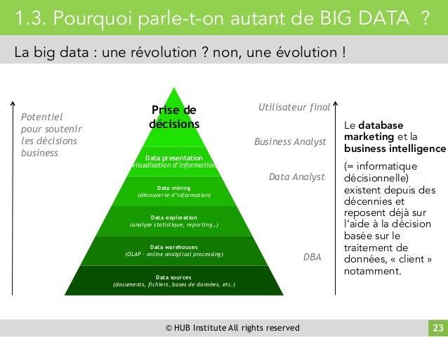 © HUB Institute All rights reserved 23 1.3. Pourquoi parle-t-on autant de BIG DATA ? La big data : une révolution ? non, u...