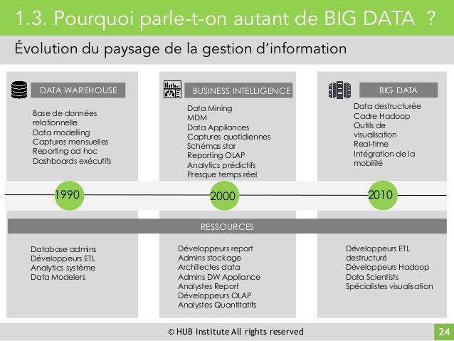 © HUB Institute All rights reserved 24 1.3. Pourquoi parle-t-on autant de BIG DATA ? Évolution du paysage de la gestion d'...