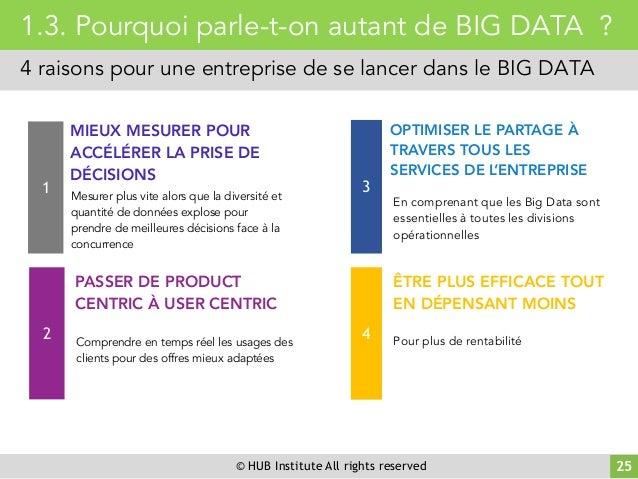 © HUB Institute All rights reserved 25 1.3. Pourquoi parle-t-on autant de BIG DATA ? 4 raisons pour une entreprise de se l...