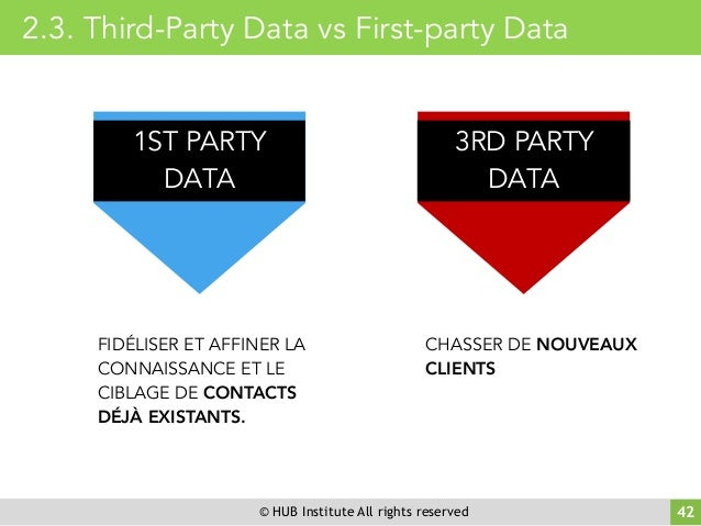 © HUB Institute All rights reserved 42 2.3. Third-Party Data vs First-party Data FIDÉLISER ET AFFINER LA CONNAISSANCE ET L...