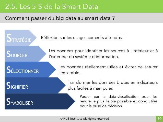 © HUB Institute All rights reserved 50 2.5. Les 5 S de la Smart Data Comment passer du big data au smart data ? Réflexion ...