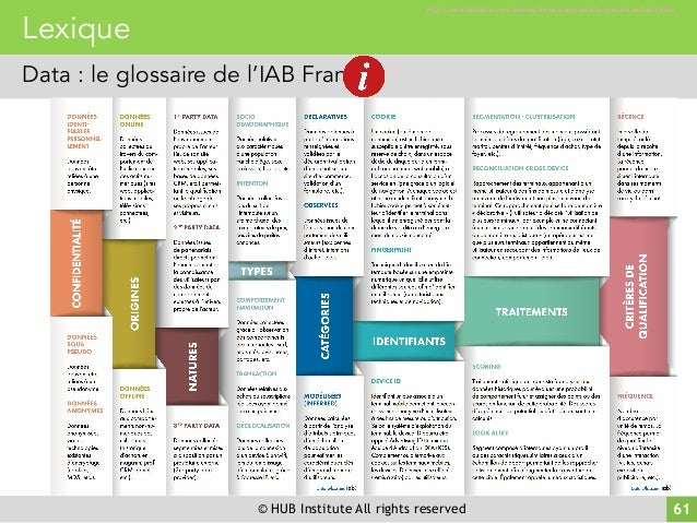 © HUB Institute All rights reserved 61 Lexique Data : le glossaire de l'IAB France http://www.iabfrance.com/contenu/livres...