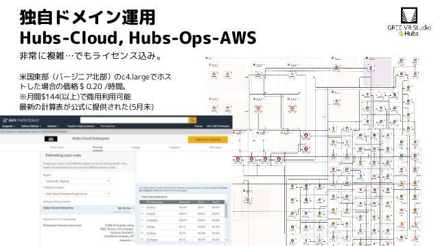 独自ドメイン運用 Hubs-Cloud, Hubs-Ops-AWS 非常に複雑…でもライセンス込み。 米国東部(バージニア北部)のc4.largeでホス トした場合の価格 $ 0.20 /時間。 ※月間$144(以上)で商用利用可能 最新の計算...
