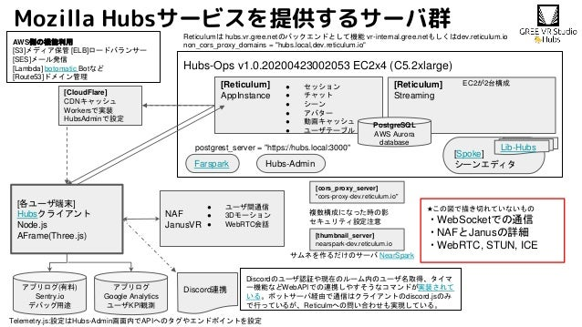 Mozilla Hubsサービスを提供するサーバ群 Hubs-Ops v1.0.20200423002053 EC2x4 (C5.2xlarge) NAF JanusVR [Reticulum] AppInstance [各ユーザ端末] Hub...