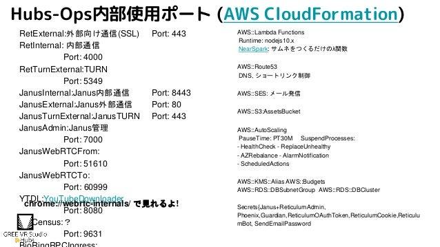 Hubs-Ops内部使用ポート (AWS CloudFormation) RetExternal:外部向け通信(SSL) Port: 443 RetInternal: 内部通信 Port: 4000 RetTurnExternal:TURN P...