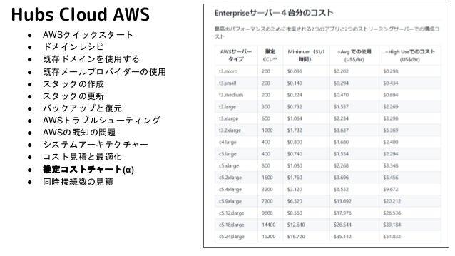 Hubs Cloud AWS ● AWSクイックスタート ● ドメインレシピ ● 既存ドメインを使用する ● 既存メールプロバイダーの使用 ● スタックの作成 ● スタックの更新 ● バックアップと復元 ● AWSトラブルシューティング ● A...