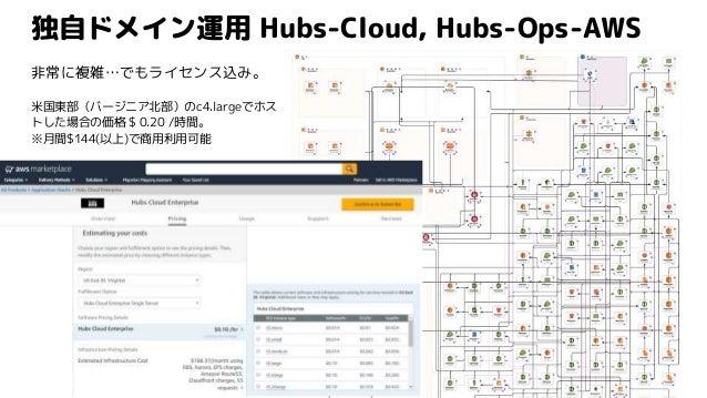 独自ドメイン運用 Hubs-Cloud, Hubs-Ops-AWS 非常に複雑…でもライセンス込み。 米国東部(バージニア北部)のc4.largeでホス トした場合の価格 $ 0.20 /時間。 ※月間$144(以上)で商用利用可能