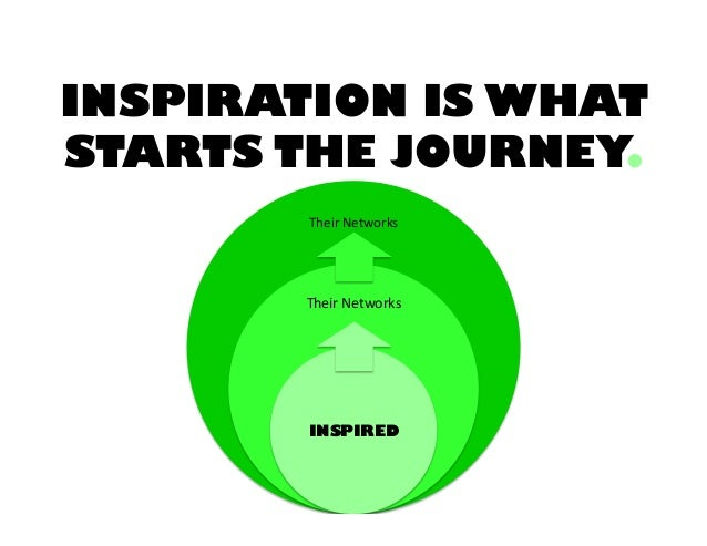 INSPIRATION IS WHAT STARTS THE JOURNEY. Their  Networks    Their  Networks    INSPIRED