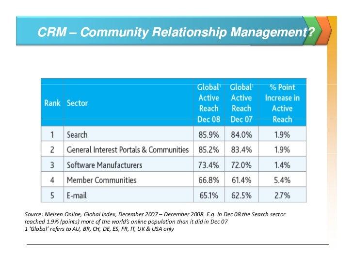 Defining CRM… Socially                      RM…                                                                           ...