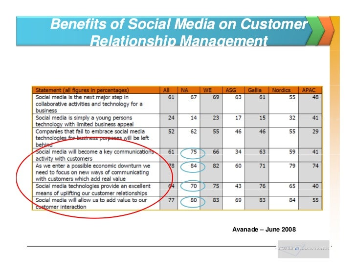 How to Use Social Media To Attract More Customers - HubSpot