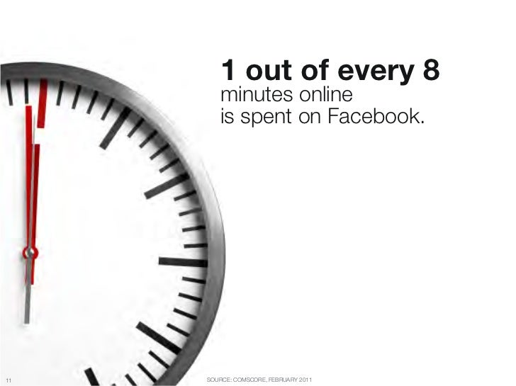 "1 out of every 8 ""         minutes online ""         is spent on Facebook.11   SOURCE: COMSCORE, FEBRUARY 2011"