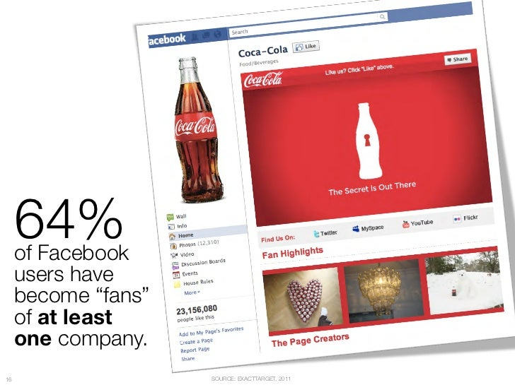 """64% """"      of Facebook """"      users have """"      become """"fans"""" """"      of at least """"      one company.16                    ..."""