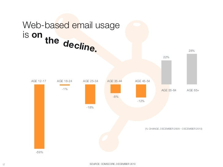"Web-based email usage ""      is on            the dec                    line.                                            ..."