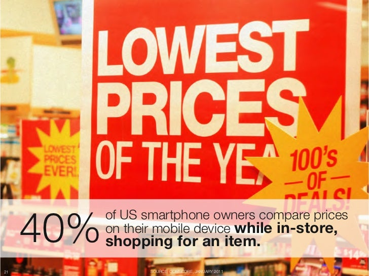 "40%         of US smartphone owners compare prices ""         on their mobile device while in-store, ""         shopping for..."