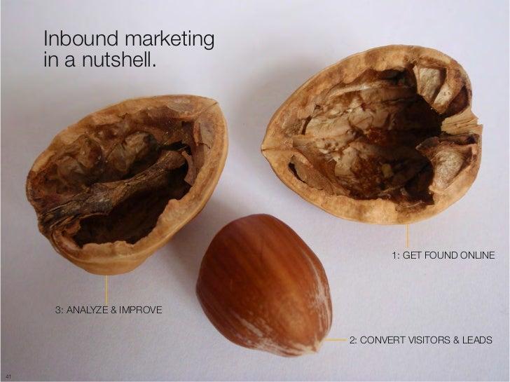 """Inbound marketing """"      in a nutshell.                                      1: GET FOUND ONLINE       3: ANALYZE & IMPROV..."""