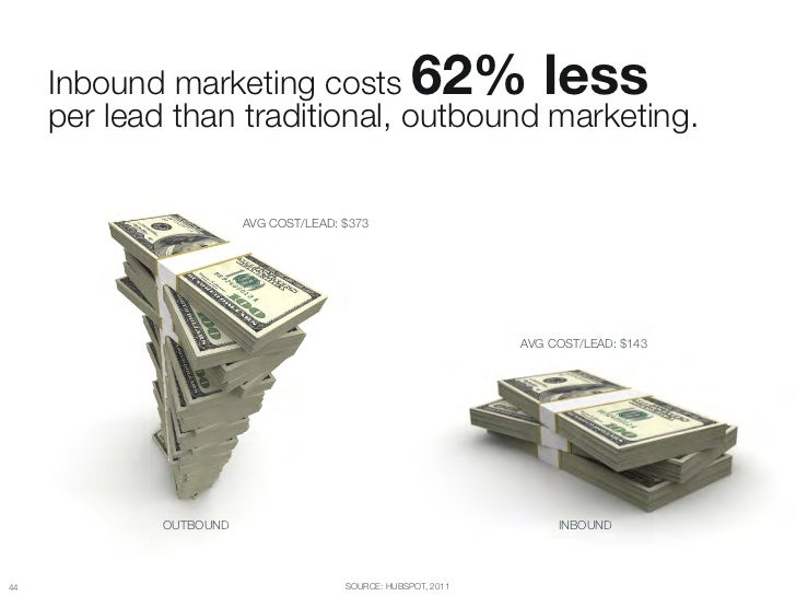 "Inbound marketing costs                         62% less ""      per lead than traditional, outbound marketing.            ..."