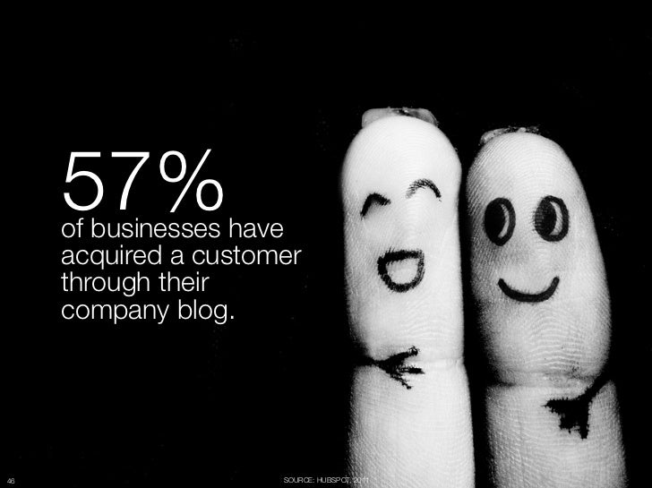"57%       of businesses have ""      acquired a customer ""      through their ""      company blog.46                     SO..."