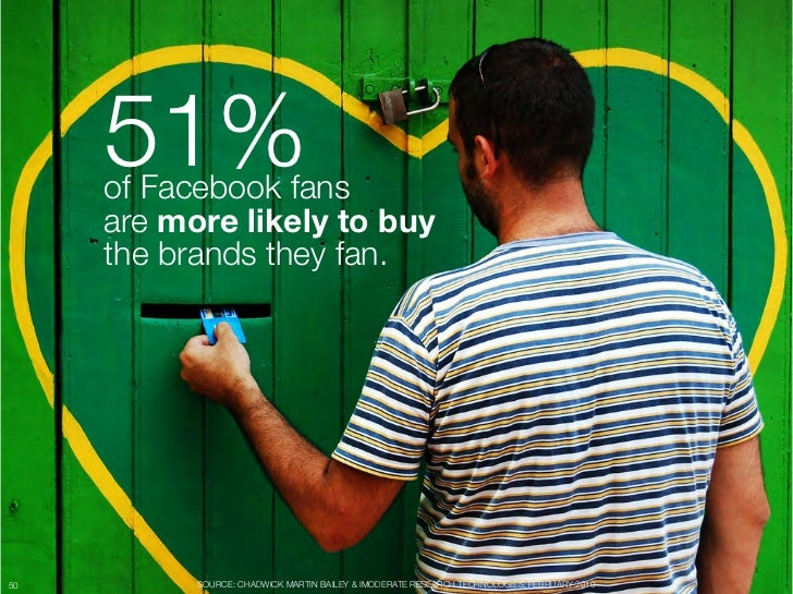 "51% ""      of Facebook fans ""      are more likely to buy""      the brands they fan.50         SOURCE: CHADWICK MARTIN BAI..."