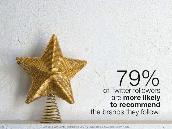 """79% """"                                                     of Twitter followers""""                                           ..."""