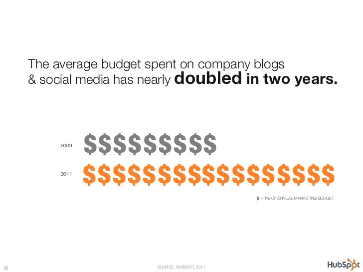 "The average budget spent on company blogs ""      & social media has nearly doubled in two years.           2009           ..."
