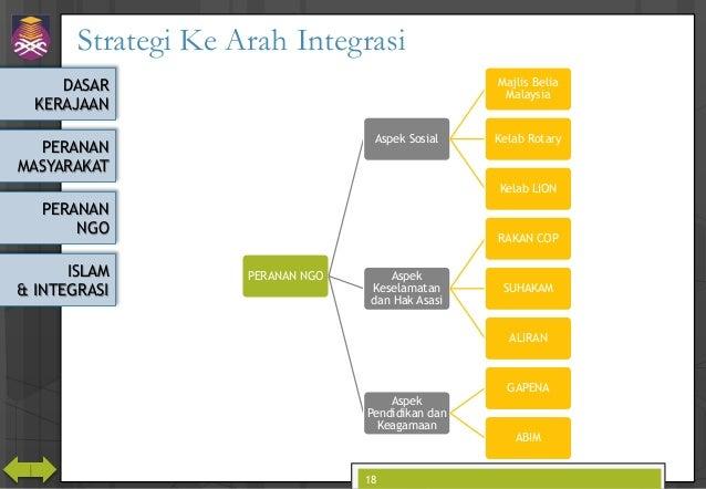 DASAR KERAJAAN PERANAN MASYARAKAT PERANAN NGO ISLAM & INTEGRASI Strategi Ke Arah Integrasi PERANAN NGO Aspek Sosial Majlis...