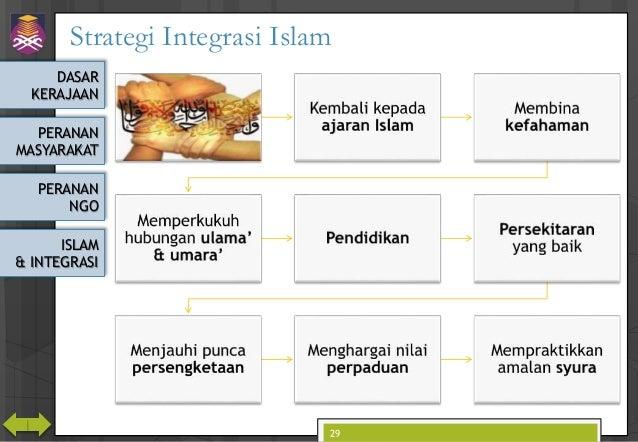 DASAR KERAJAAN PERANAN MASYARAKAT PERANAN NGO ISLAM & INTEGRASI Strategi Integrasi Islam 29