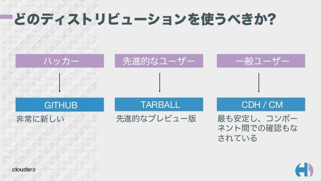 どのディストリビューションを使うべきか? 先進的なプレビュー版 最も安定し、コンポー ネント間での確認もな されている 非常に新しい GITHUB  CDH / CM TARBALL ハッカー 先進的なユーザー 一般ユーザー