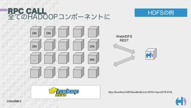 RPC CALL 全てのHADOOPコンポーネントに HDFSの例 WebHDFS REST DN DN DN … DN NN hp://localhost:50070/webhdfs/v1/<PATH>?op=LISTSTATUS