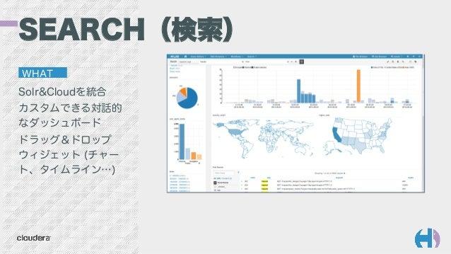 Solr&Cloudを統合 カスタムできる対話的 なダッシュボード ドラッグ&ドロップ ウィジェット (チャー ト、タイムライン…) SEARCH(検索) WHAT