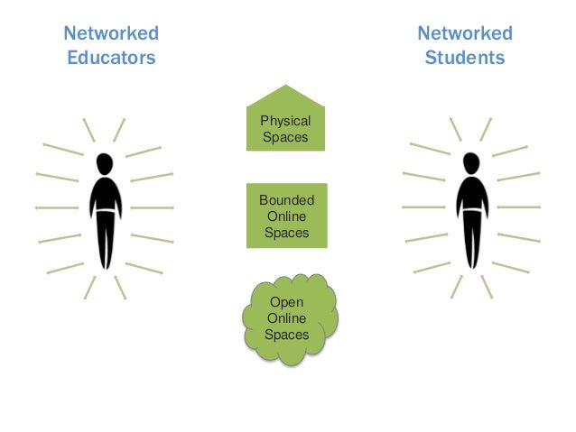 Networked Educators Networked Students Physical Spaces Bounded Online Spaces Open Online Spaces