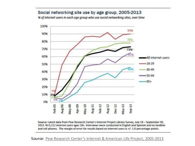 2005 2013 Source: Pew Research Center's Internet & American Life Project, 2005-2013