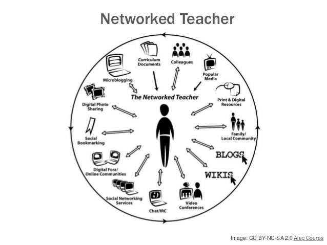 Image: CC BY-NC-SA 2.0 Alec Couros Networked Teacher
