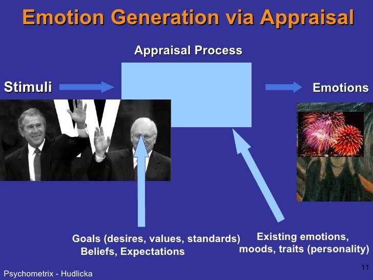 Emotion Generation via Appraisal Stimuli Recalled Perceived Imagined Appraisal Process Emotions Existing emotions,  moods,...