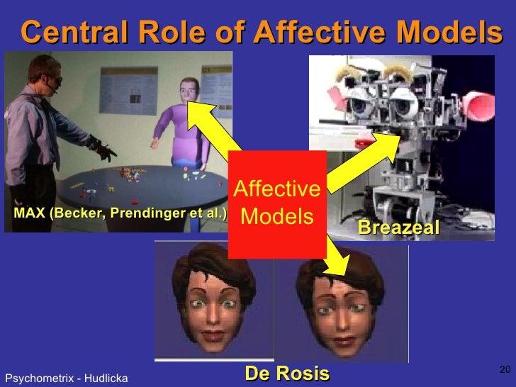 Central Role of Affective Models MAX (Becker, Prendinger et al.) Breazeal De Rosis Affective Models