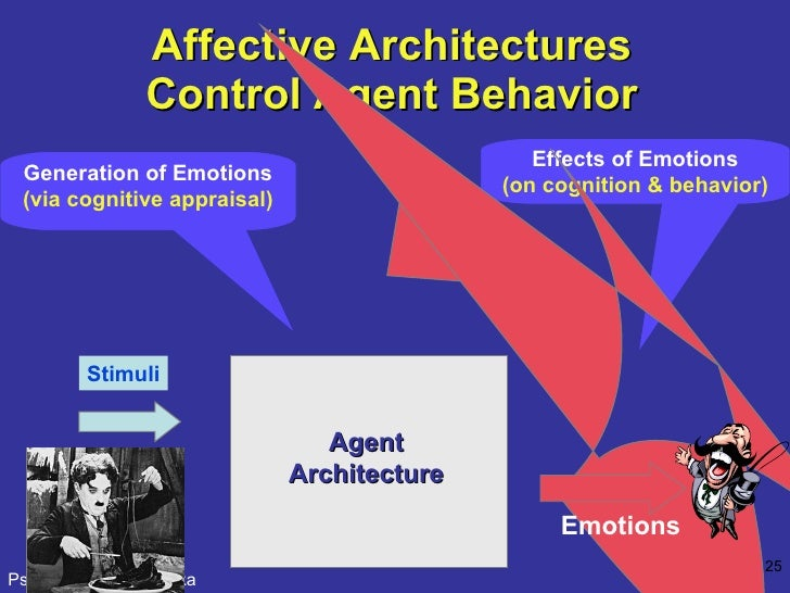 Affective Architectures Control Agent Behavior Effects of Emotions (on cognition & behavior) Generation of Emotions  (via ...