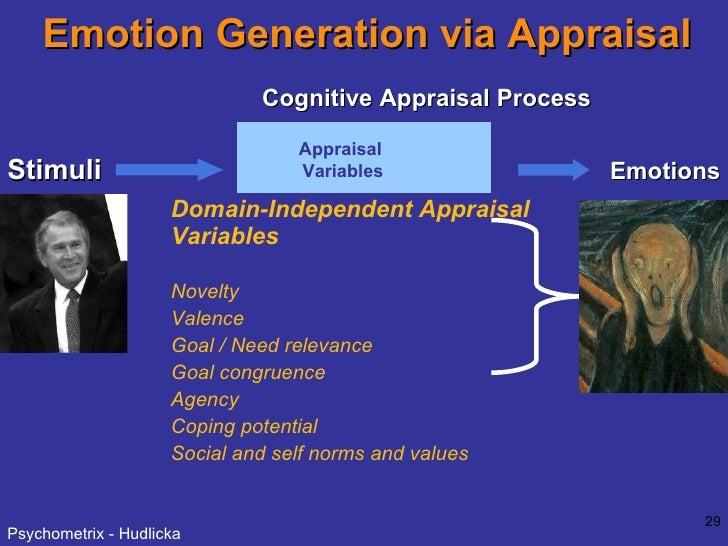Emotion Generation via Appraisal Stimuli Appraisal Variables Recalled Perceived Imagined <ul><ul><li>Domain-Independent Ap...