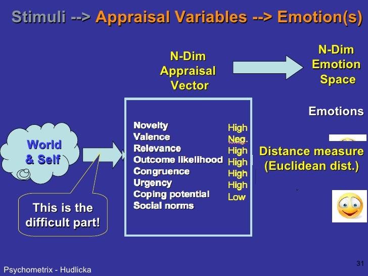 Stimuli -->  Appraisal Variables --> Emotion(s) This is the difficult part! N-Dim  Appraisal  Vector Distance measure (Euc...