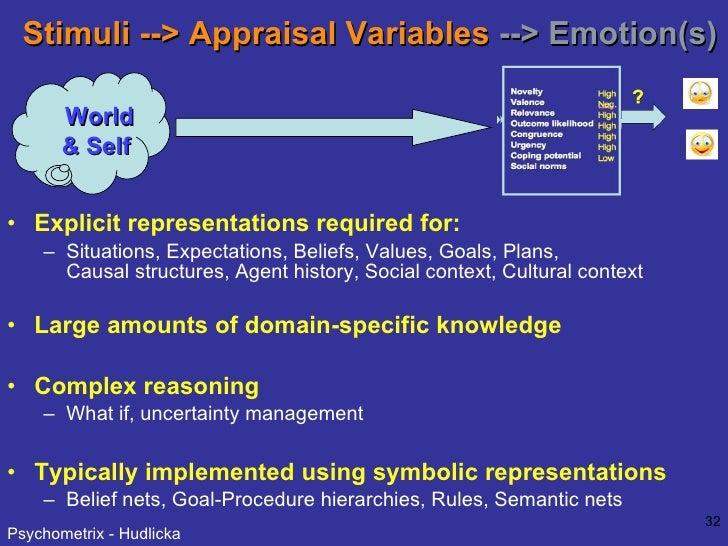 Stimuli --> Appraisal Variables   --> Emotion(s) <ul><li>Explicit representations required for:  </li></ul><ul><ul><li>Sit...