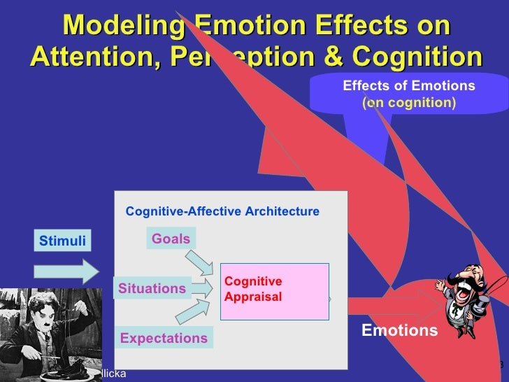 Modeling Emotion Effects on Attention, Perception & Cognition Effects of Emotions (on cognition) Cognitive-Affective Archi...