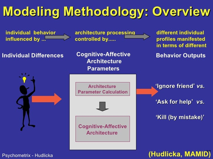 Modeling Methodology: Overview (Hudlicka, MAMID) Individual Differences individual  behavior influenced by ... ' Ignore fr...