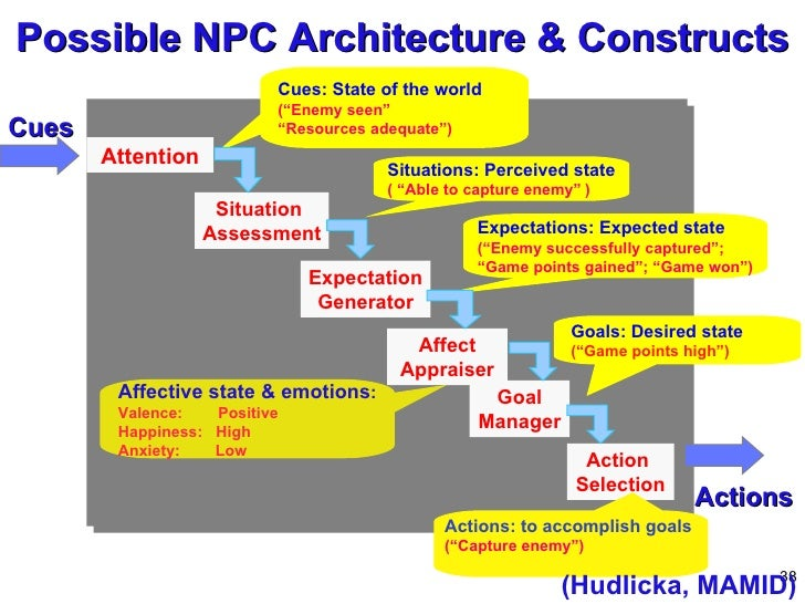 """Possible NPC Architecture & Constructs (Hudlicka, MAMID) Cues Actions Attention Cues: State of the world (""""Enemy seen"""" """" R..."""
